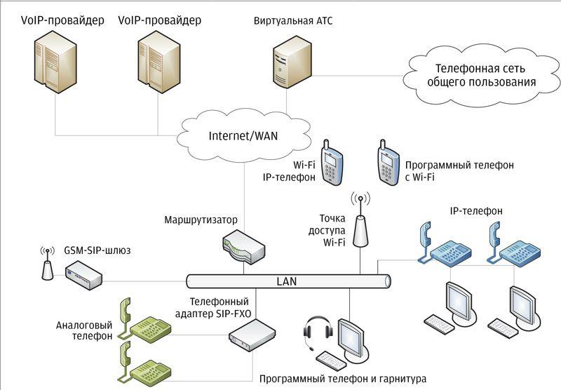 схема построения виртуальной АТС
