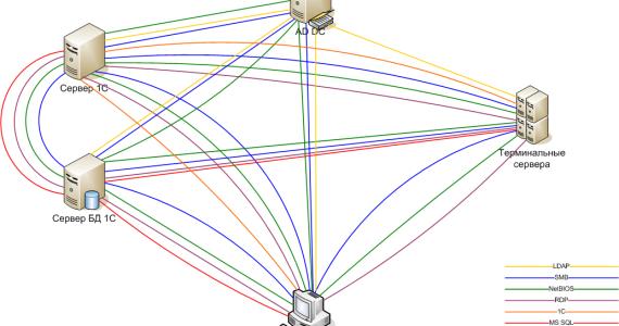 Прячем DNS трафик