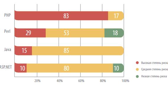 45% веб-ресурсов крупнейших российских компаний имеют критические уязвимости