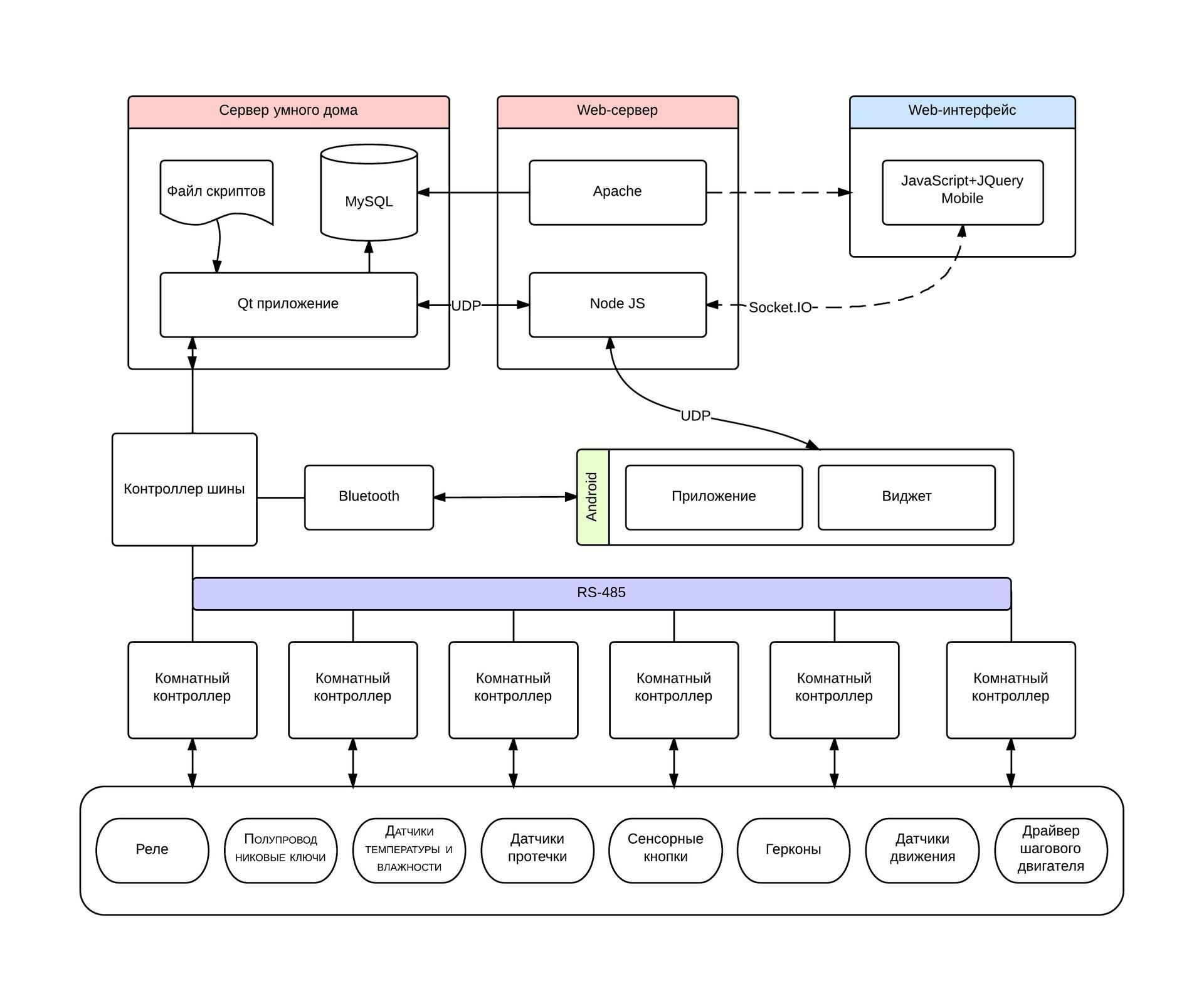 умный дом - архитектура системы