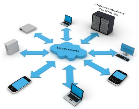 этого начинаем преимущества облачных технологий перед традиционными для бизнеса обладает