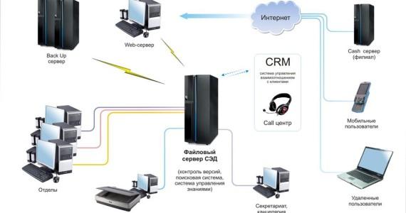 Преимущества системы электронного документооборота