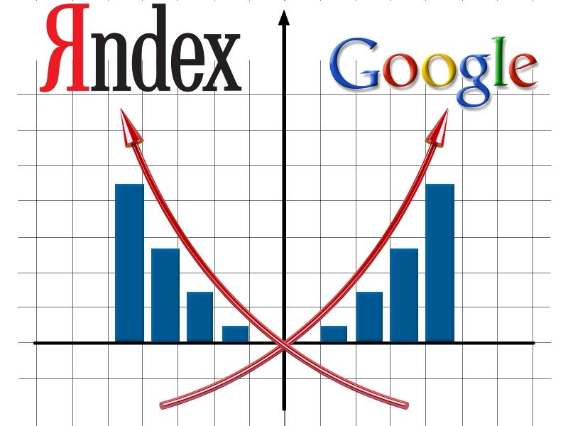 продвижение на Яндекс и Google