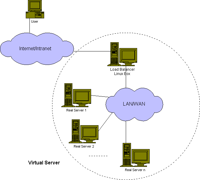 Схема работы виртуального хостинга