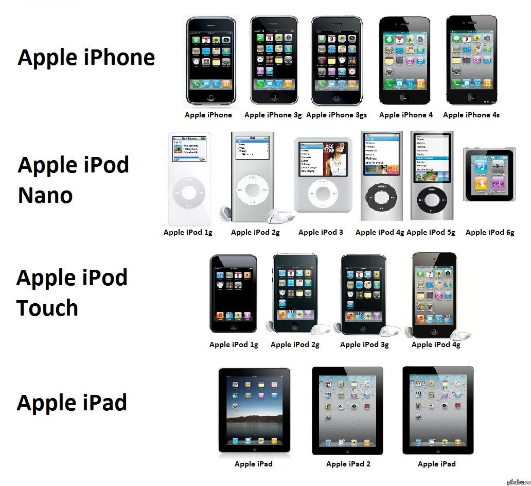 продуктовая линейка apple