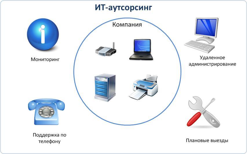 Схема ИТ-аутсорсинга